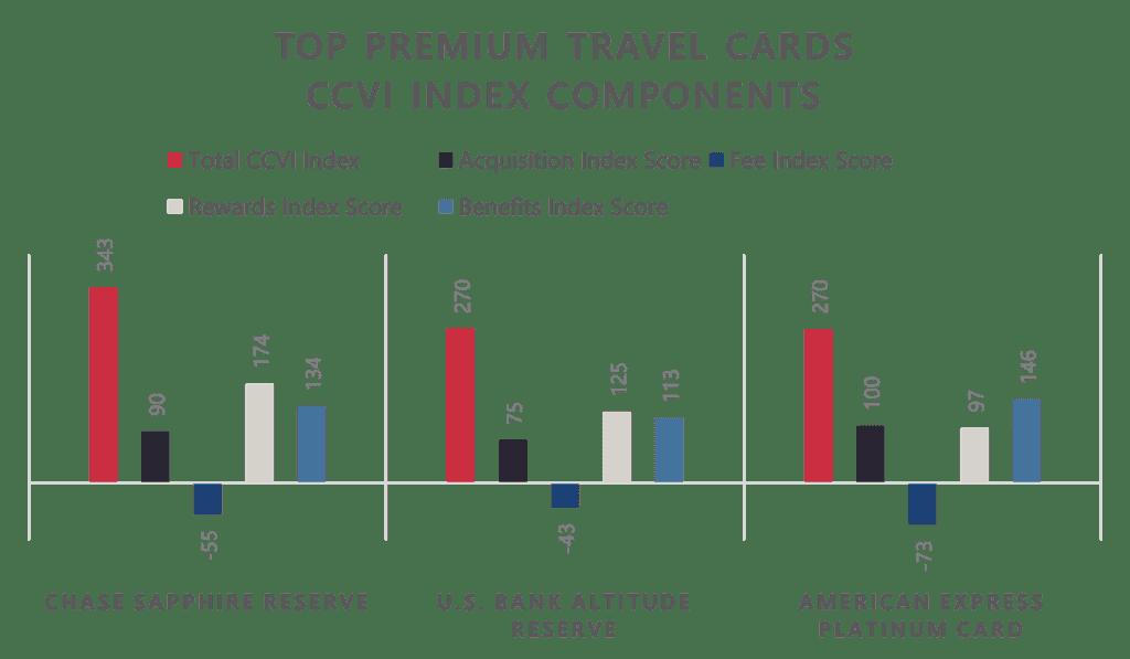 Comparison of Sapphire Reserve, Altitude Reserve Visa Infinite, and American Express Platinum cards